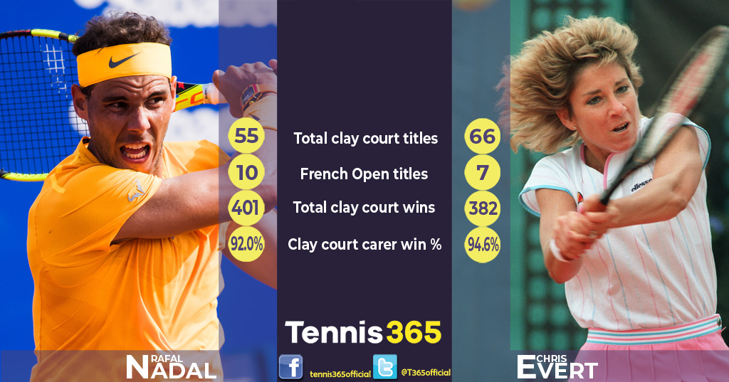 Rafael Nadal V Chris Evert Who Is The Real Clay Court Greatest Of All Time Tennis365 Com