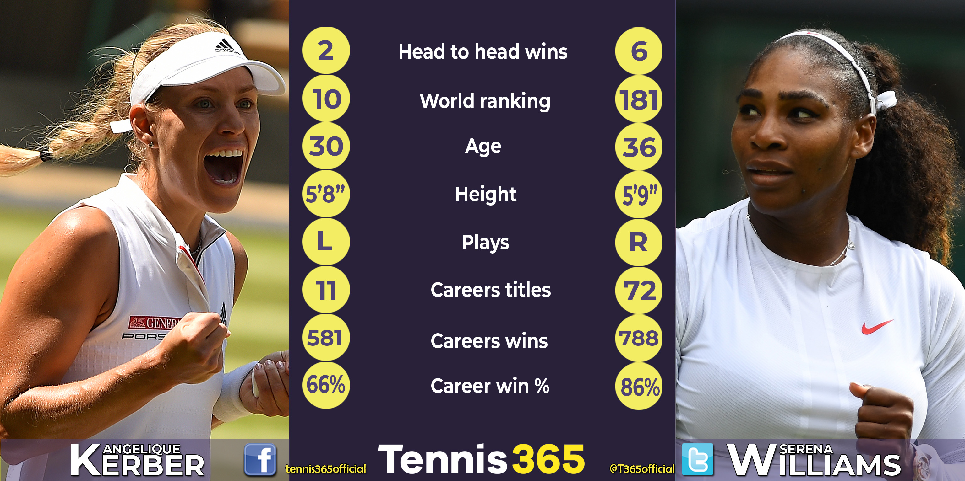 Angelique Kerber v Serena Williams head-to-head
