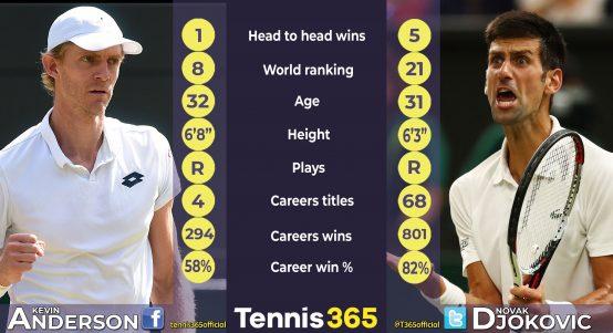 Kevin Anderson v Novak Djokovic head-to-head