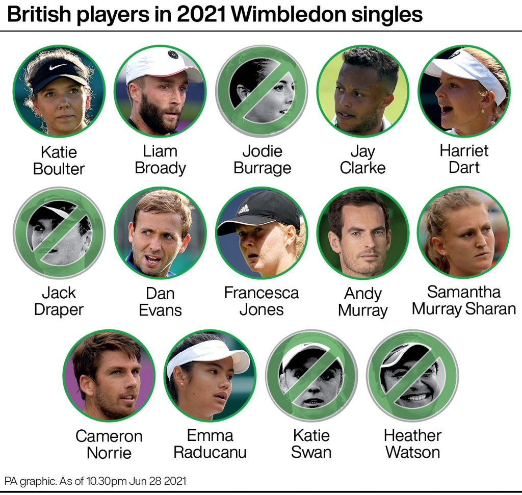 British contingent at Wimbledon