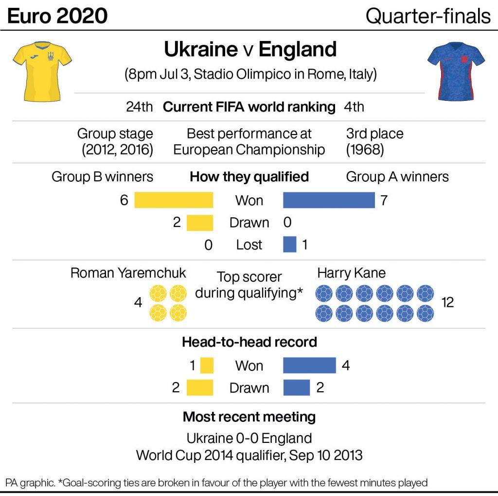 England and Ukraine's records