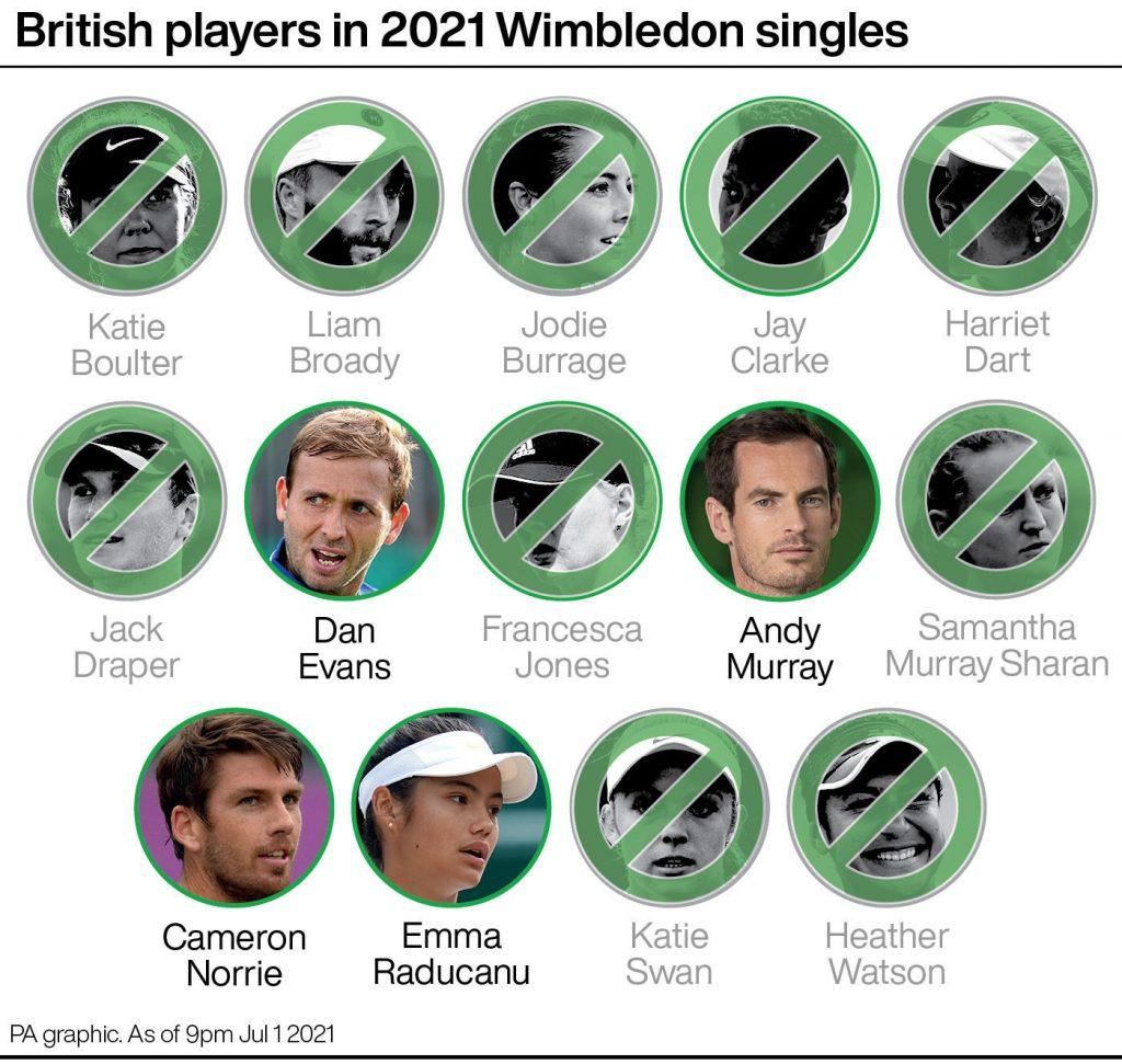 Brit watch Wimbledon 2021