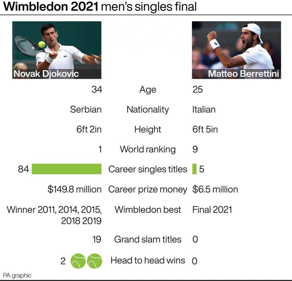 Novak Djokovic and Matteo Berrettini head-to-head